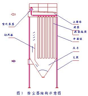 布袋除尘器结构形式